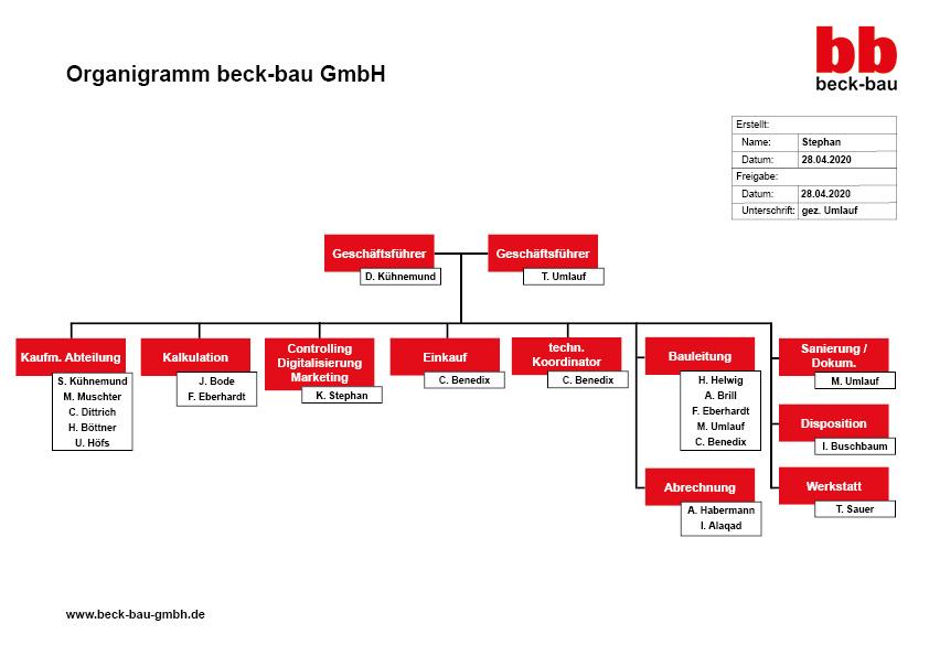 Organigramm beck-bau GmbH